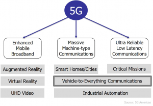5G application domains